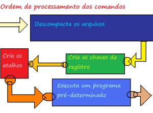 Gráfico de procesamento